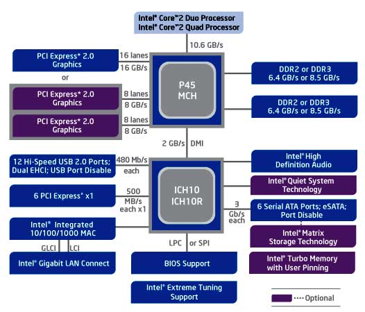 chipset - ჩიპსეტი - კონტროლიორი